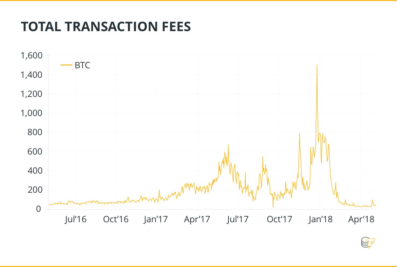 az utolsó bitcoin kibányászásának éve, mi történik azután?