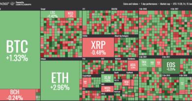 Kizöldült a kripto piac