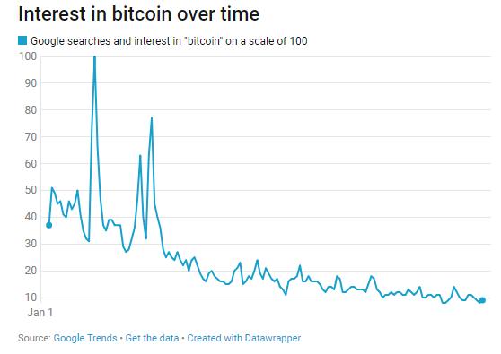 Érdeklődés a bitcoin iránt