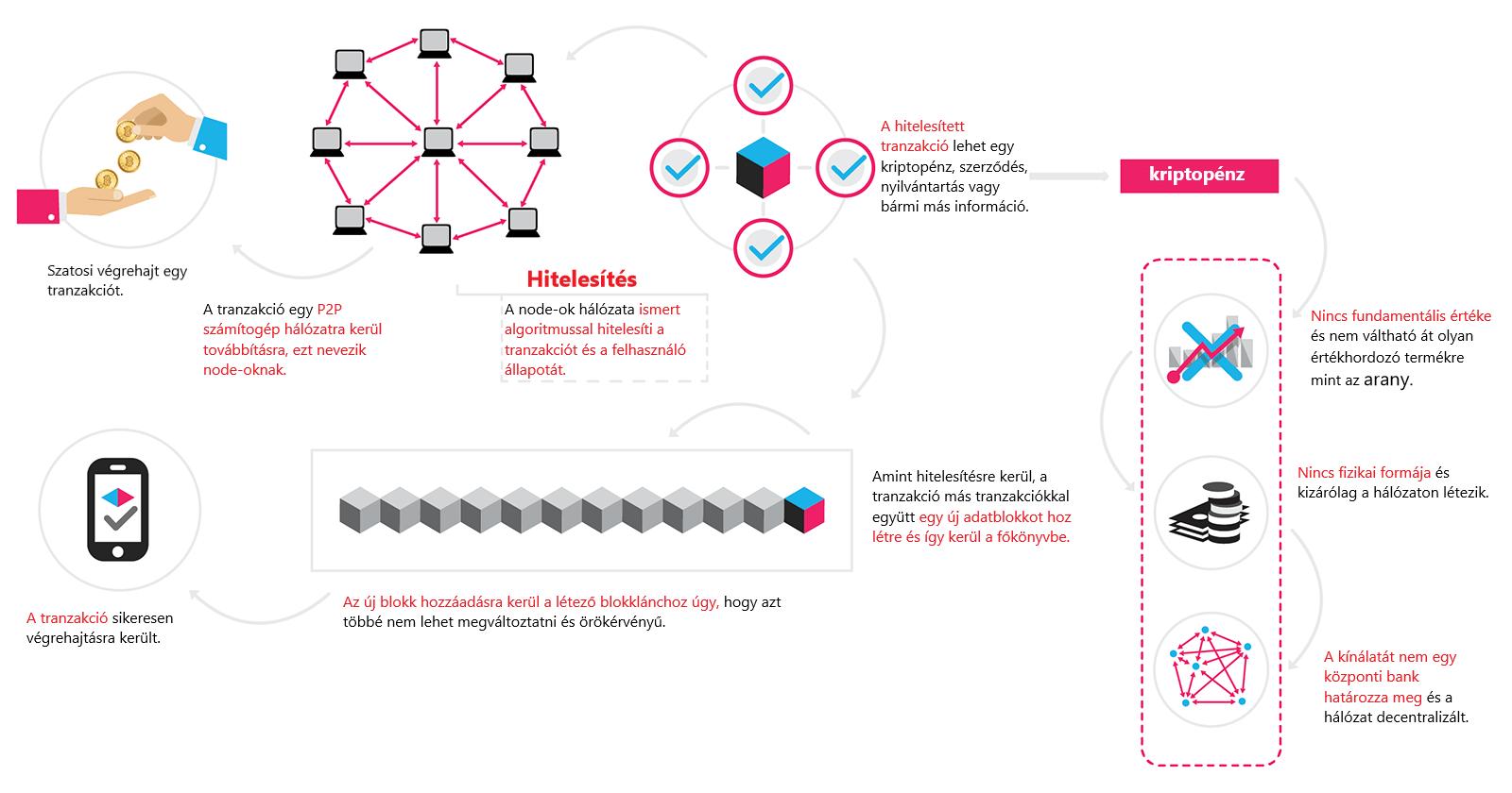 bitcoin tranzakciók működése