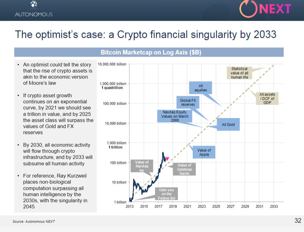 A kripto utópia és a pénzügyi szingularitás küszöbén?