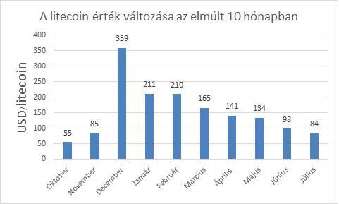 litecoin ára