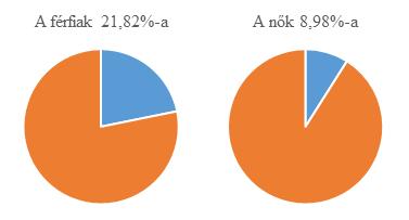 Statisztika: hány ember rendelkezik bitcoinnal