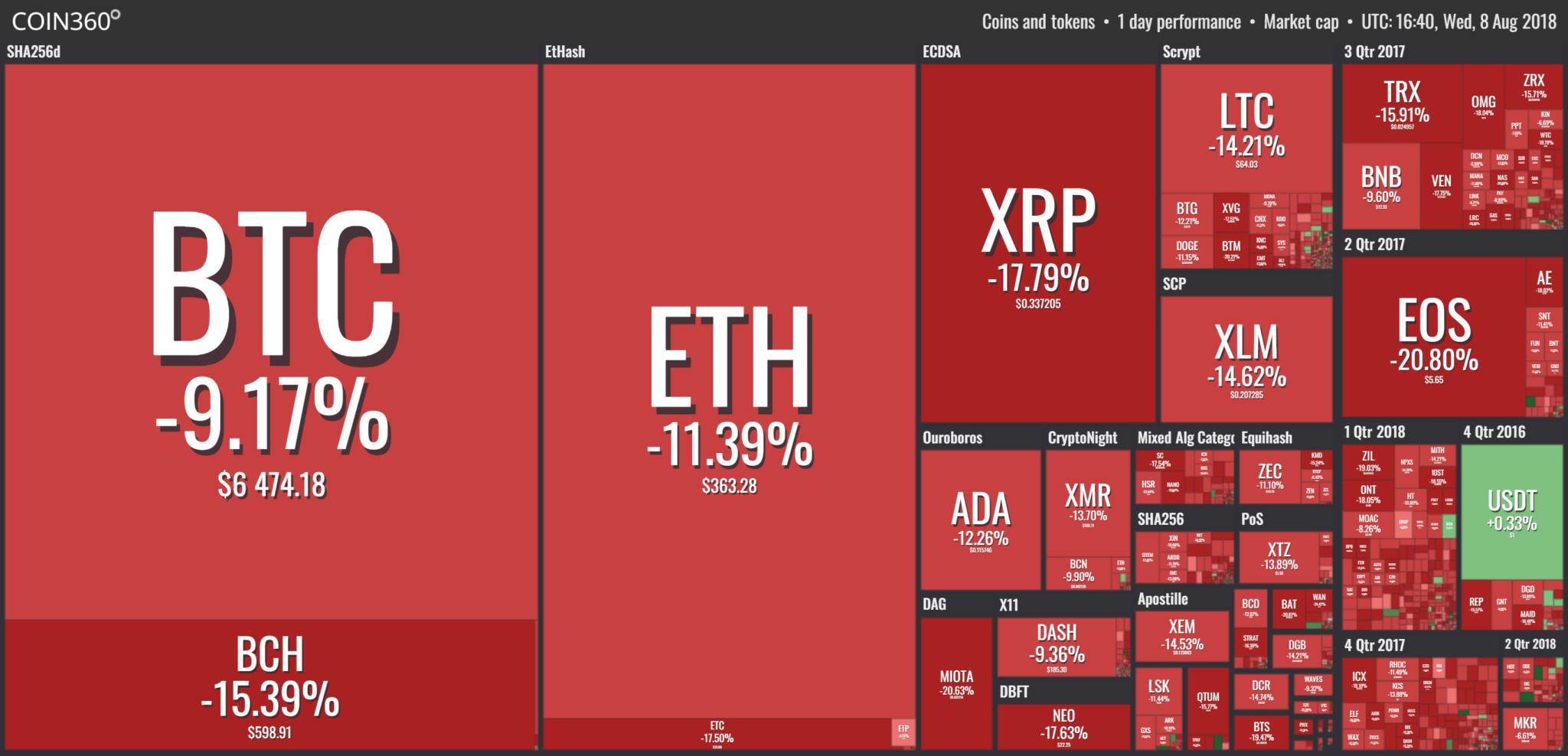 Nagyot estek a kriptopénz árfolyamok