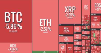 bitcoin ára