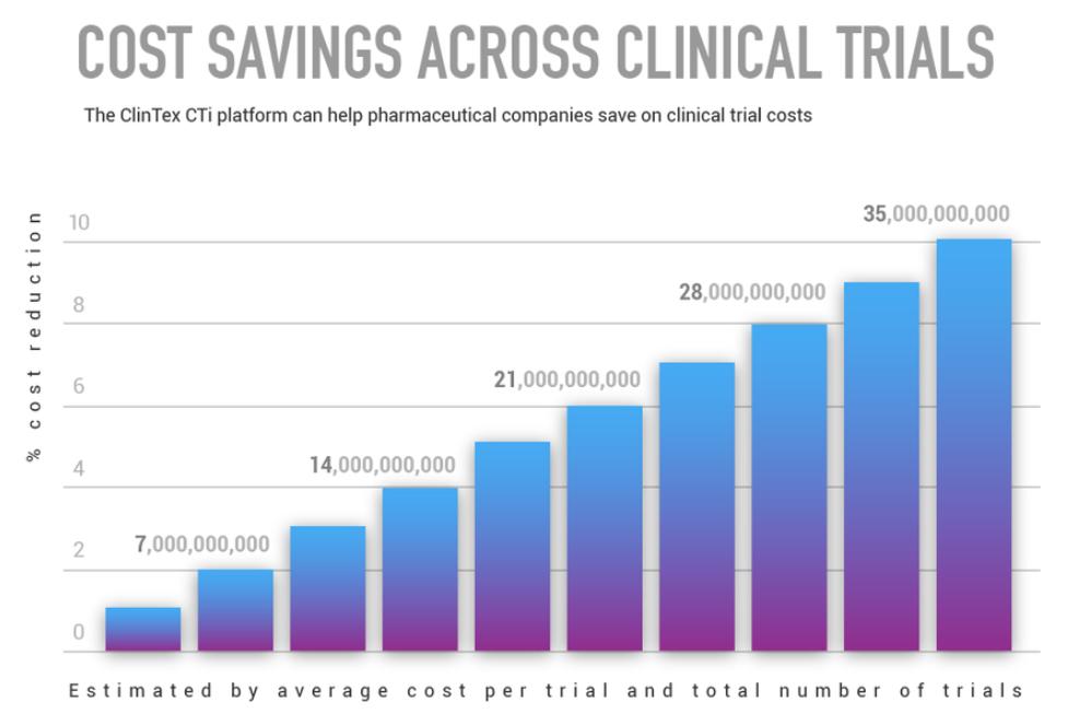 A Clintex CTi (Clinical Trials Intelligence - intelligens klinikai vizsgálatok) célja, hogy lefaragja a gyógyszerek árait, felgyorsítsa a piacra jutásukat és elérhetőségüket a globális gyógyszeripari fejlesztési költsége csökkentésével.