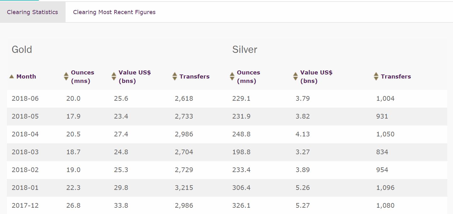A 70%-os áresés ellenére a bitcoin elszámolási volumene meghaladja az aranyét