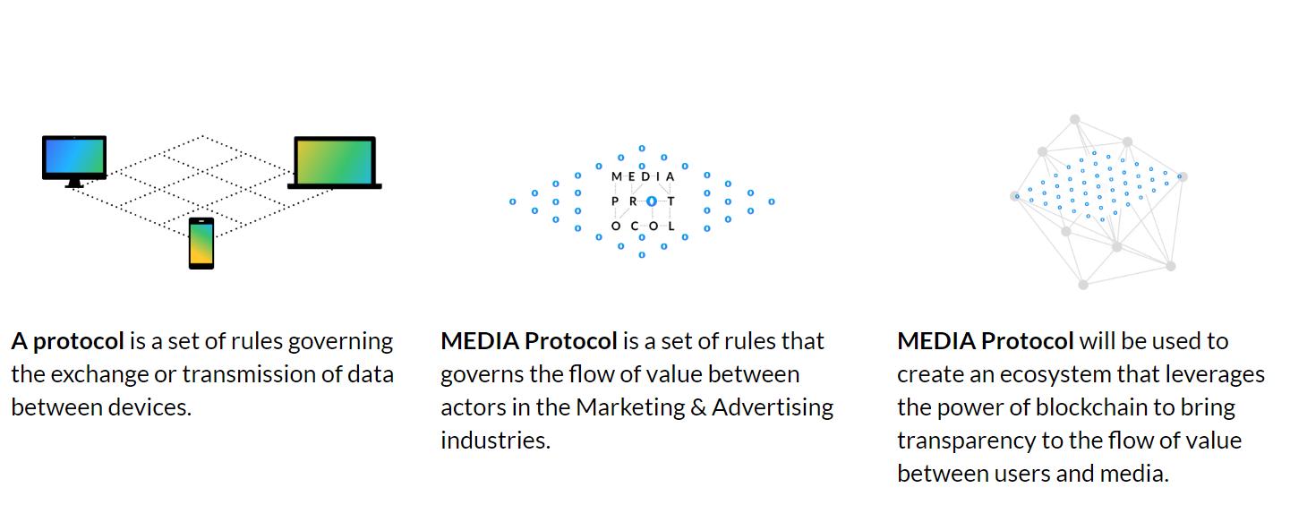 Media Protocol - blokklánc cég a hirdetési csalások és clickbait ellen