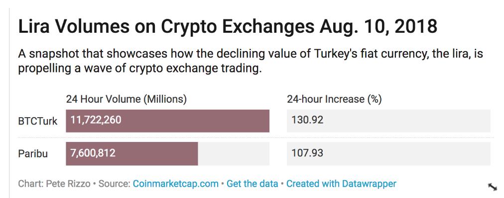 Bezuhant a líra, soha nem látott volumen növekedés a török kriptotőzsdéken