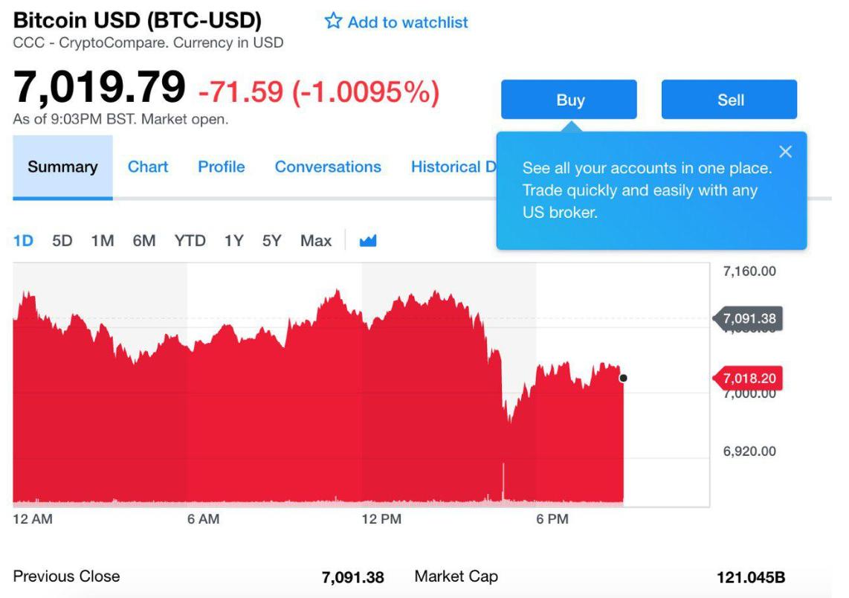 Négyféle kriptopénzt lehet majd vásárolni a Yahoo Finance-n keresztül