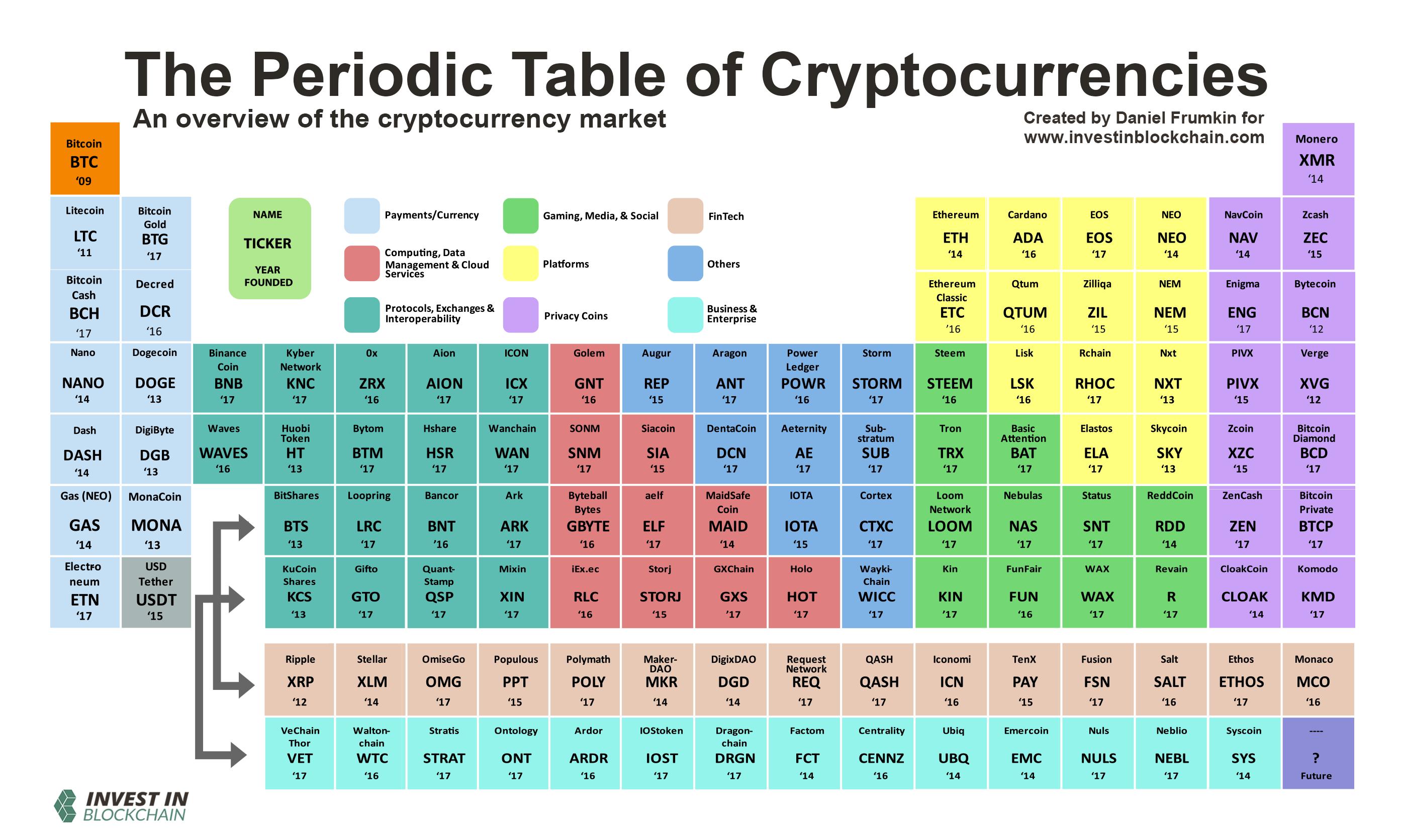 A kriptovaluták periódusos táblája