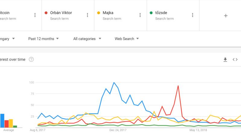 A Google Trends alapján a nehezén már túl van a bitcoin