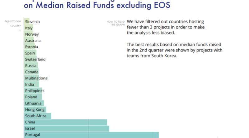 8,3 milliárd dollárt forráshoz jutottak ICO-projektek a 2. negyedévben, többségük siralmas