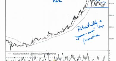 Ha tovább esik a bitcoin ára