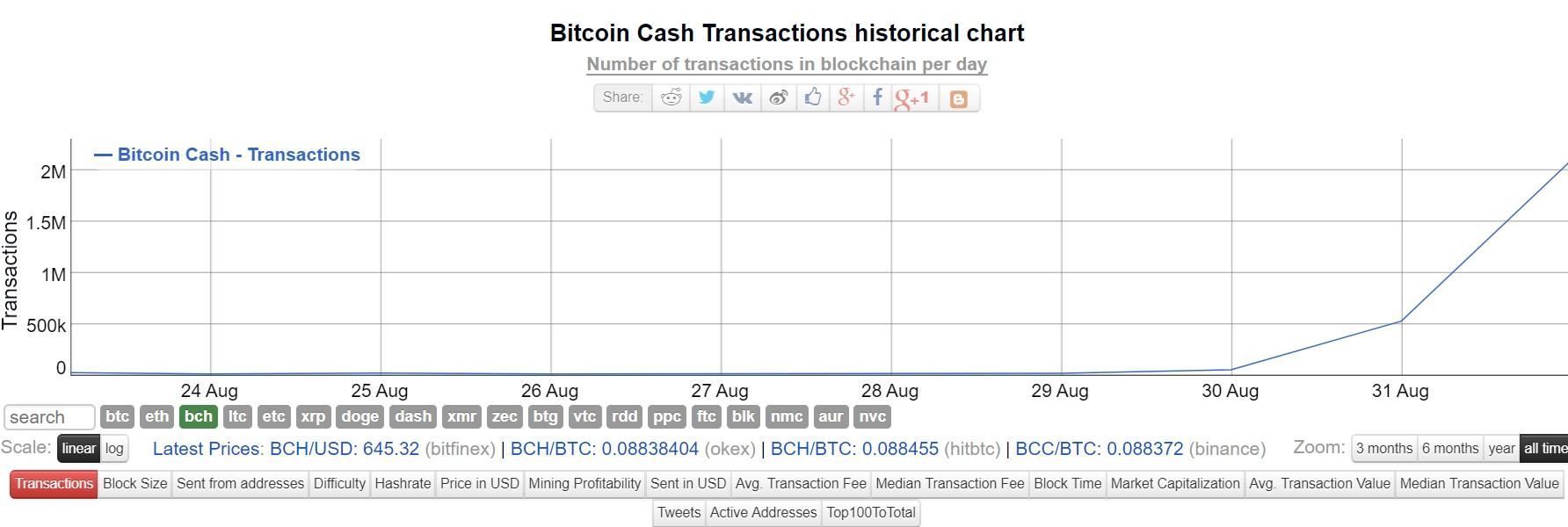 a bitcoin korlátai up btc 2021 eredmény