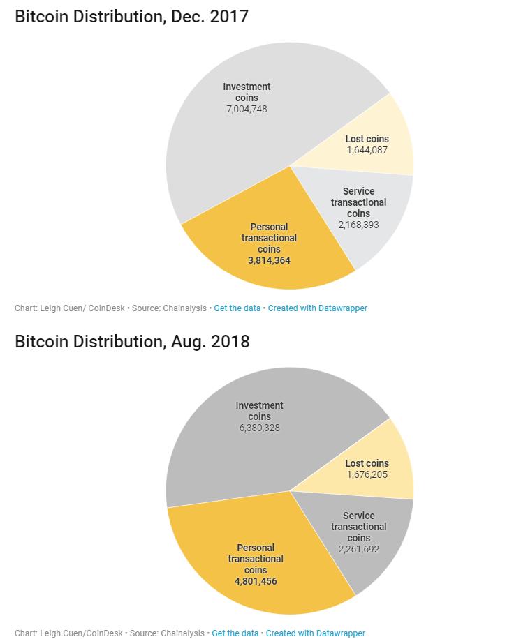 Rekordszint közelben az aktív walletekben tárolt bitcoinok száma