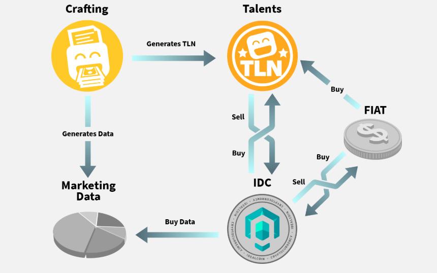 Már csak két hetük van a befektetőknek, hogy részesüljenek az 56.6%-os Idealcoin token bónuszból 0.499$ speciális publikus ICO előtti áron.