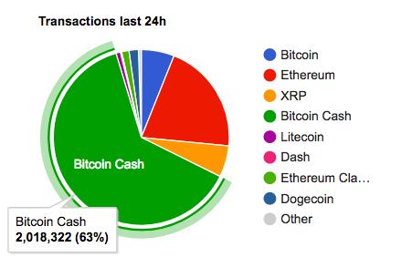 Bitcoin cash stresszteszt - 2.1 millió tranzakció 24 óra leforgása alatt