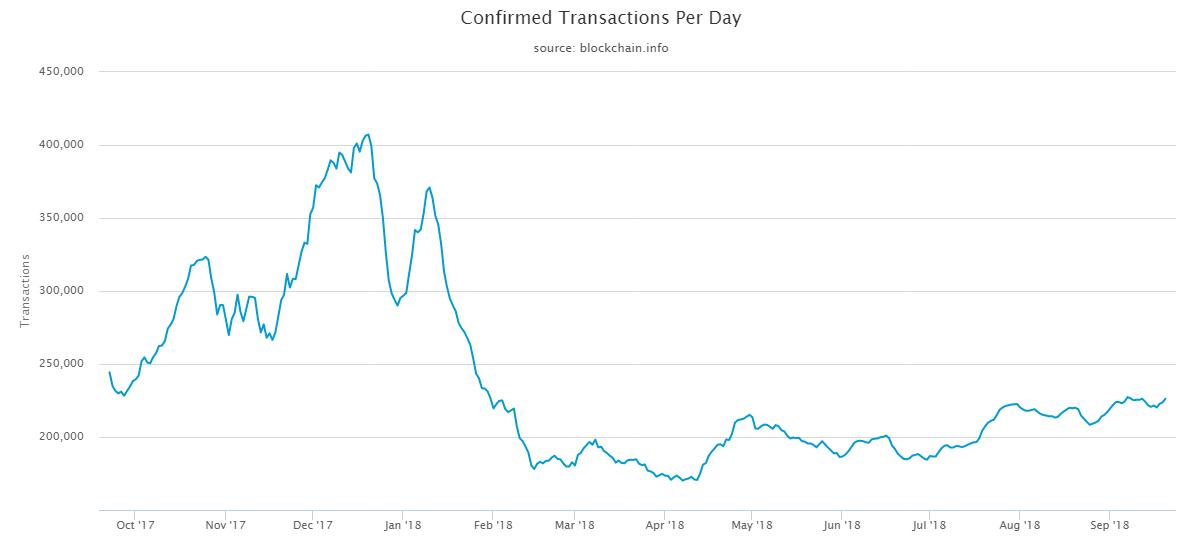 bitcoin tranzakciók száma naponta
