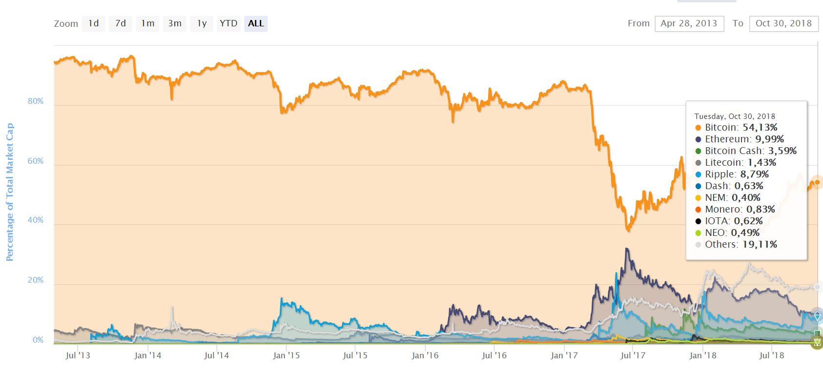 újraindult az ármozgás - bitcoin dominancia 54 százalékon