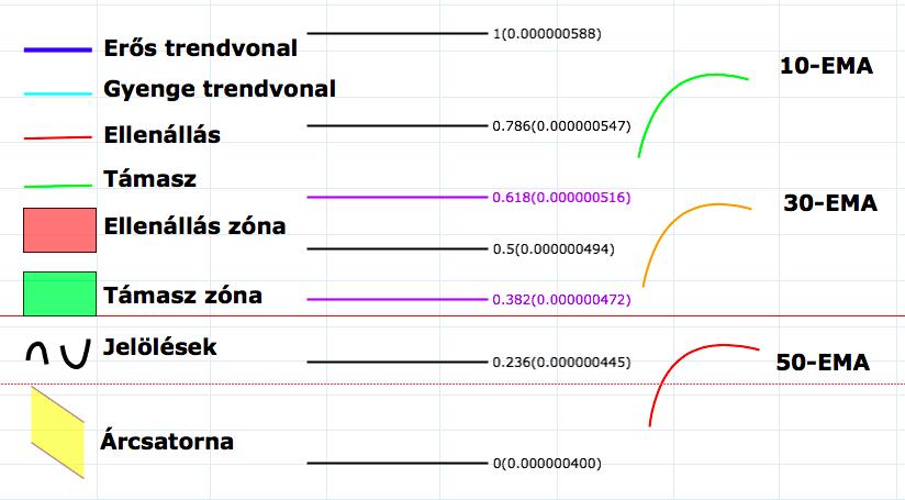 Bitcoin technikai elemzés CryptoFalka