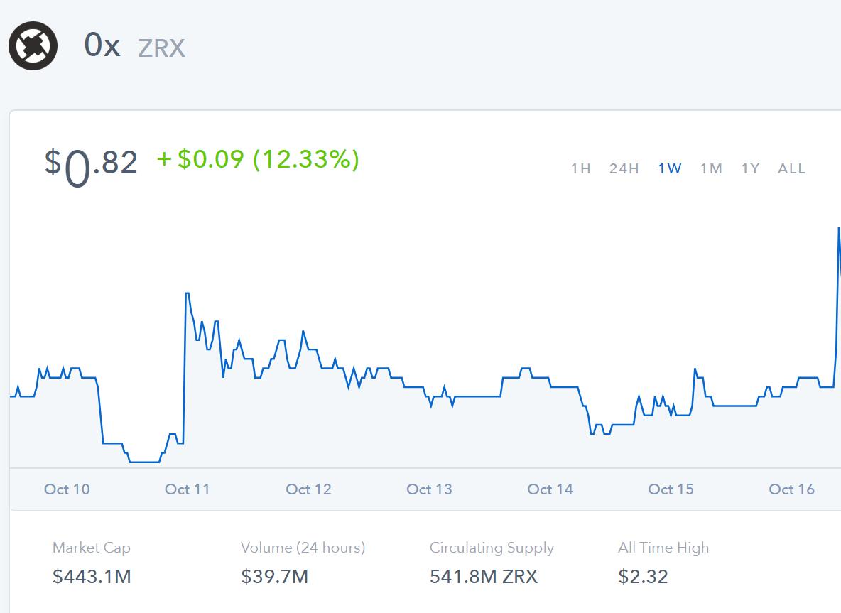 A Coinbase listázta a 0x tokent, kilőtt az ár