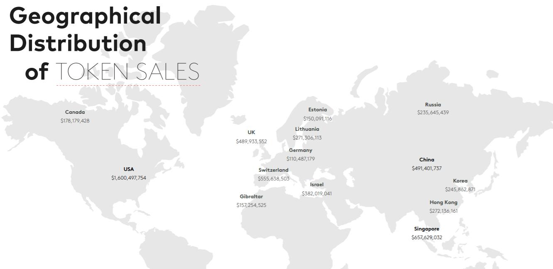 Európa megelőzte Ázsiát és az USA-t az ICO tokenek értékesítésében