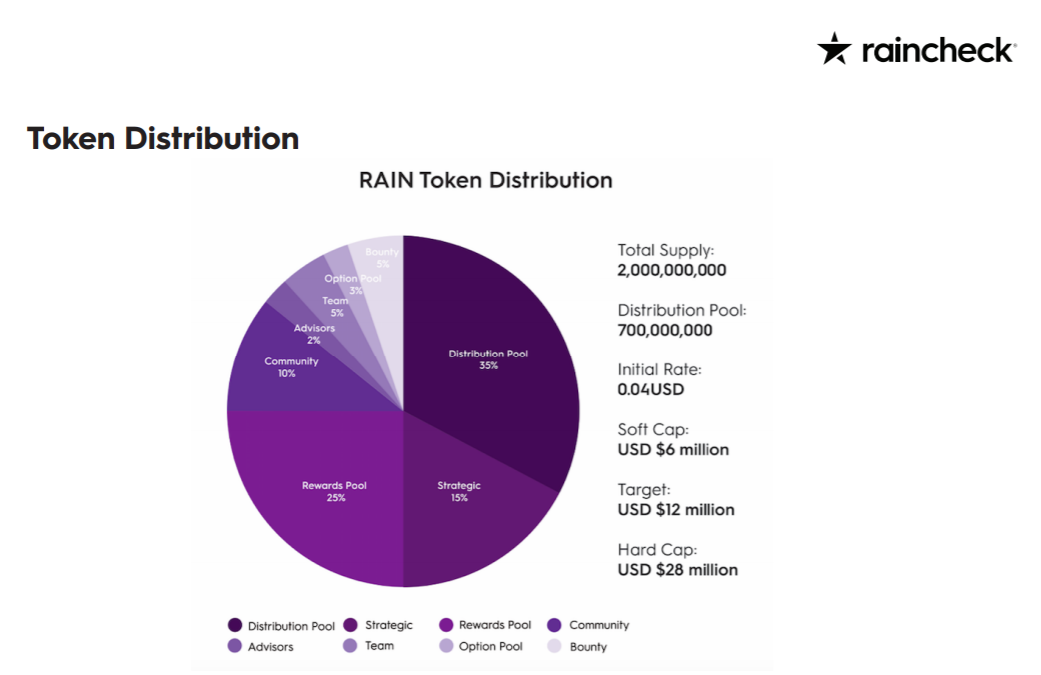 RAIN token disztribúció