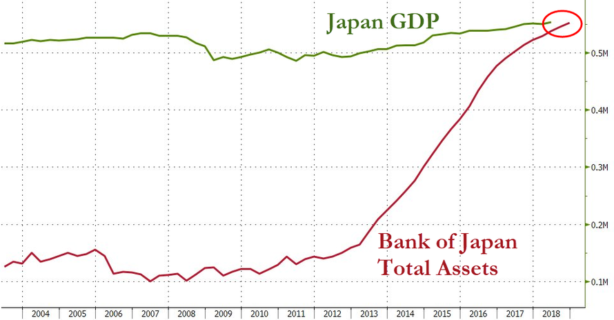 Erre varrjál gombot: a Bank of Japan teljes eszközértéke meghaladja a GDP-jét mialatt 253%-on az államadóssága