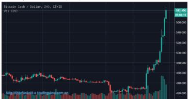 Újra átszakadt a Tether-gát, pumpál a bitcoin cash és az altcoinok