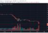 Új rekordalacsony éves árfolyamon a bitcoin