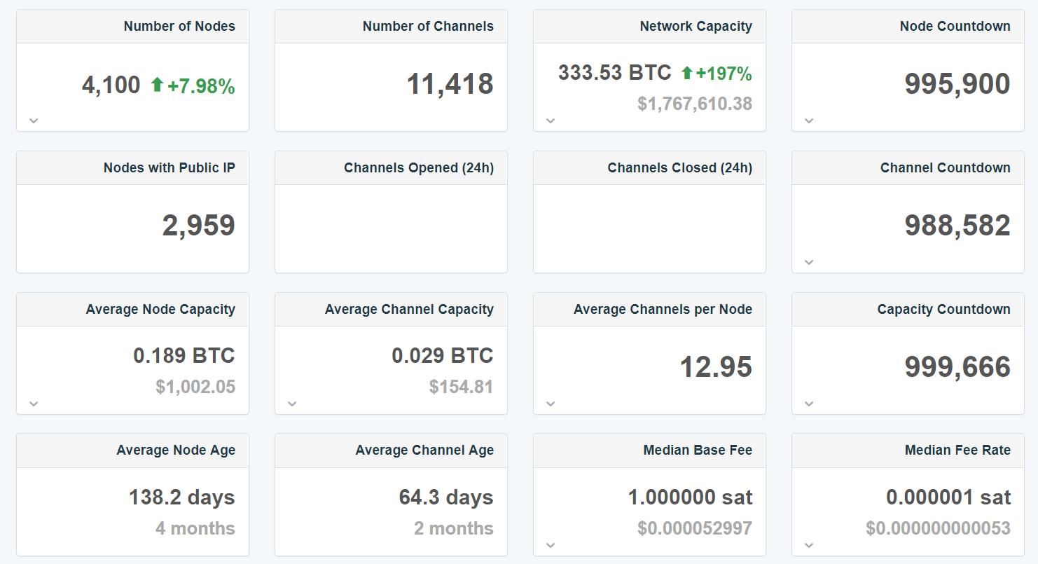 Mindössze 1,4 fillérbe kerül a tranzakció a bitcoin Lightning hálózatán