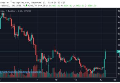 Jól kezdi a hetet a kriptopénzpiac – BTC 9%, ETH 11%, az EOS 22% pluszban