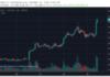 Két hetes csúcson, 4K dollár fölött a BTC