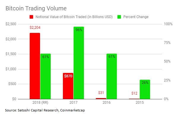 2 trillió dollárnál jár a bitcoin kereskedési volumene a medvepiacok ellenére