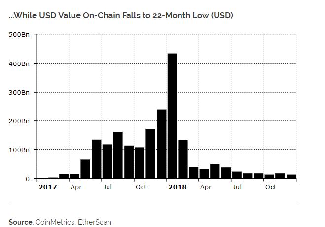 Rekordot döntött decemberben a 2018-as Ethereum on-chain tranzakciós volumen