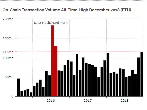 on-chain tranzakciós volumen etherben