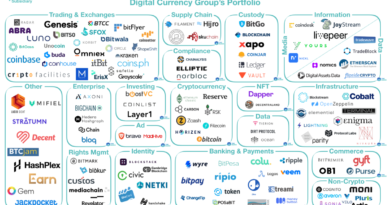 Digital Currency Group portfólió
