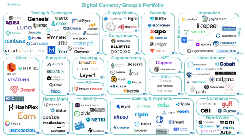 Digital Currency Group portfólió