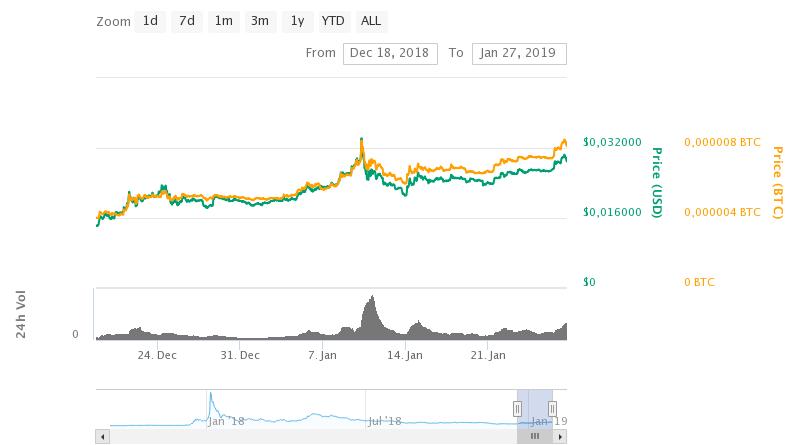TRON TRX: 150%-os pluszban az Ethereum versenytárs