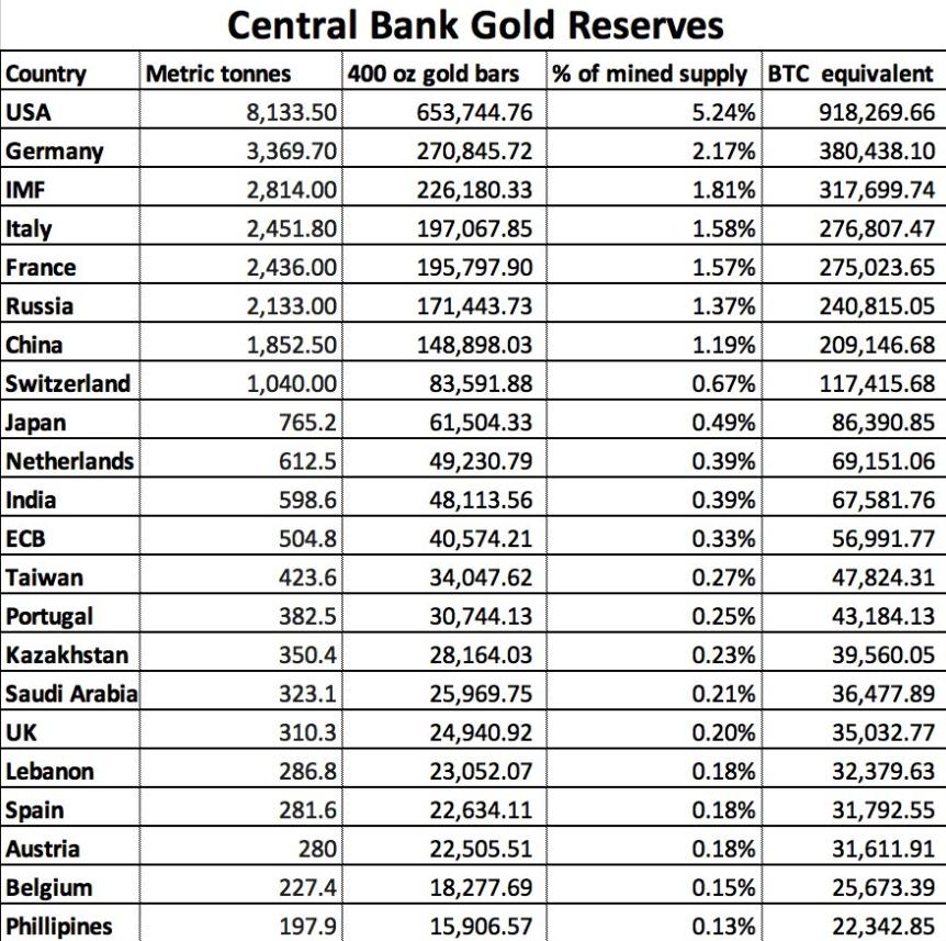 Központi banki aranytartalékok és BTC ekvivalensei