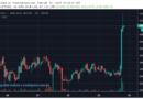 A bitcoin (BTC) átvitte a 4100 dollárt, újra 140 milliárd a piaci kapitalizáció