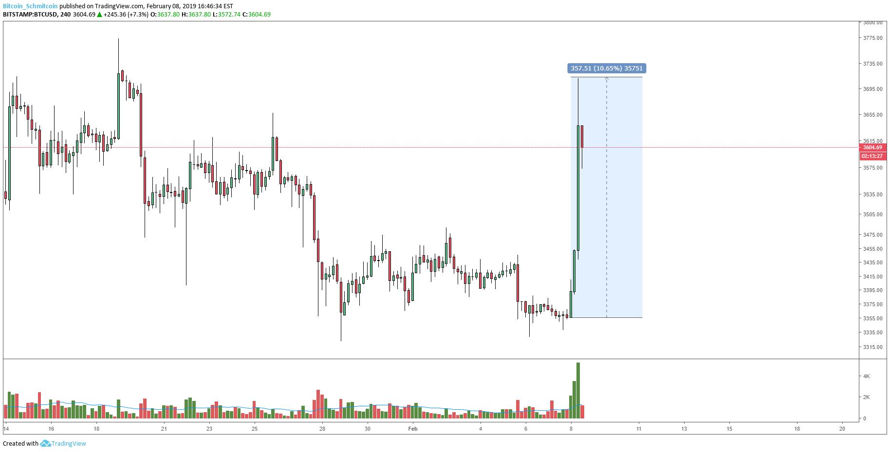 Brutálisat ment a bitcoin a pénteki kereskedési órákban
