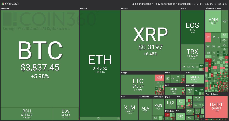 Coin360 adatai szerint minden zöld