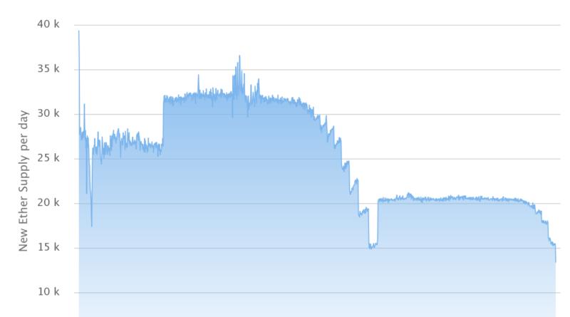 Rekord alacsony szinten a napi Ethereum blokkjutalom