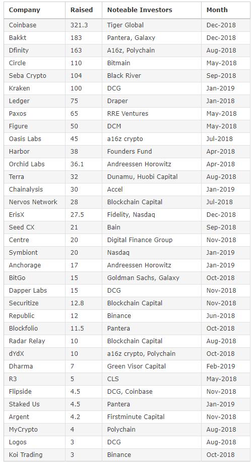 A siralmas 2018 ellenére a kockázati tőke továbbra is befektet a kriptovállalkozásokba