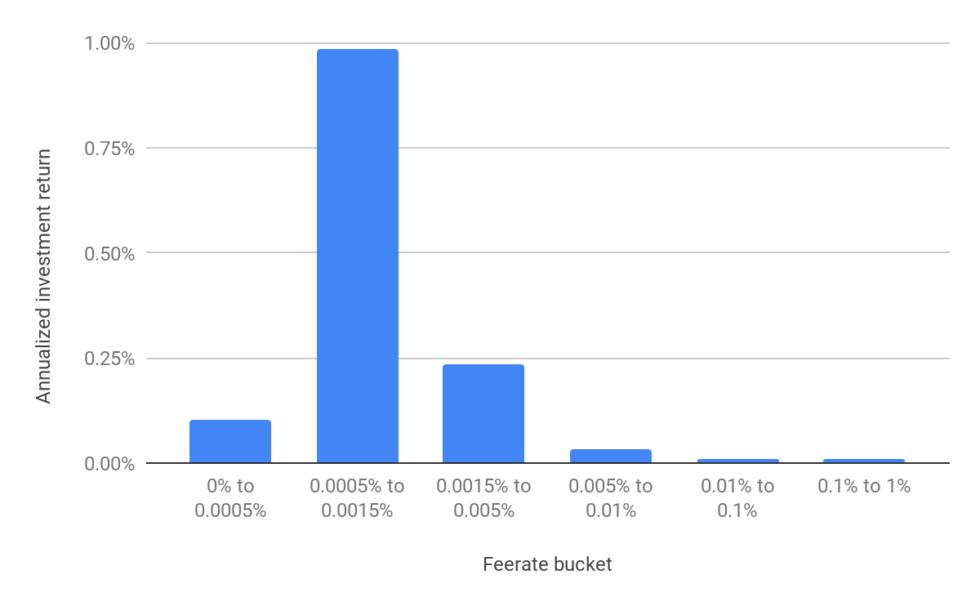 BitMEX report a bitcoin lightning csomópontokról