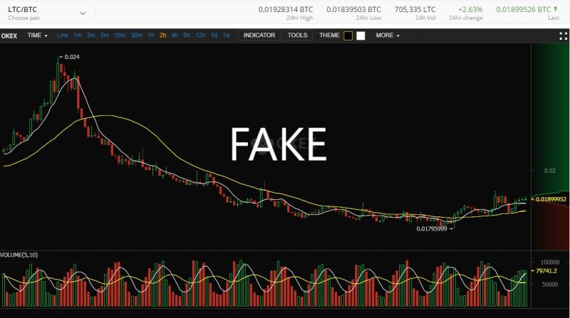 a bitcoin kereskedés bevételei