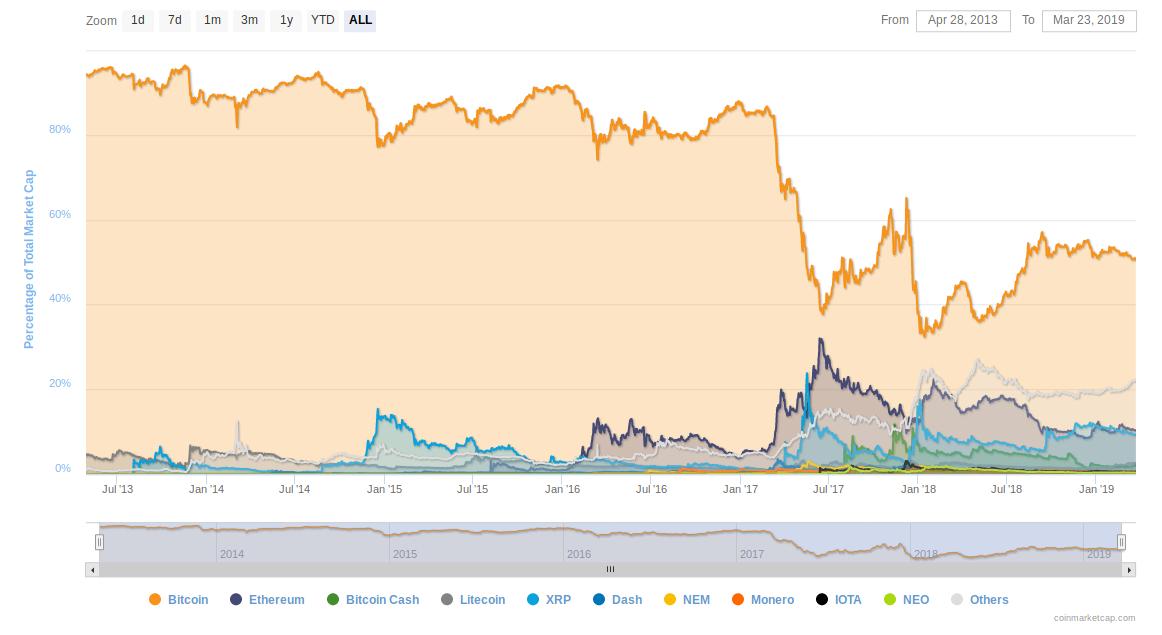 Pletykák amik a héten a bitcoin árfolyamát mozgatták