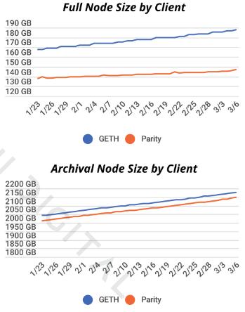Ethereum hálózat nodeok